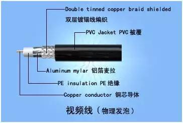 教你认识弱电系统常用线缆及用途(图文)