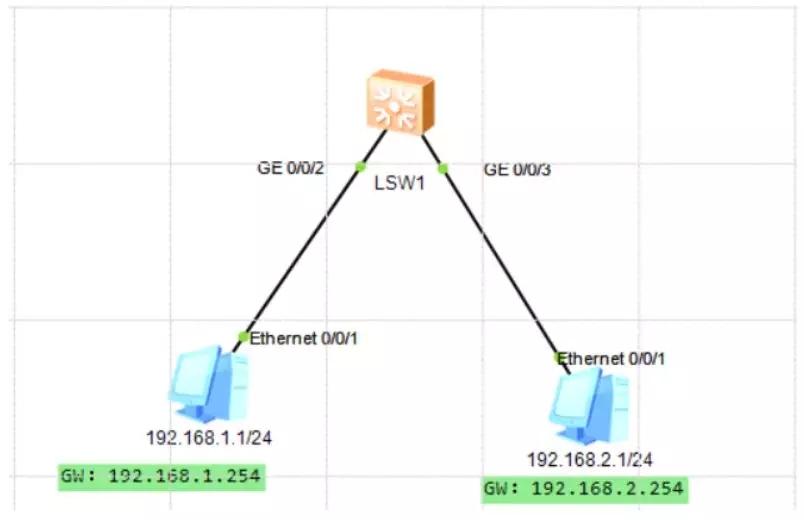 如何实现交换机不同VLAN、不同网段之间互访?