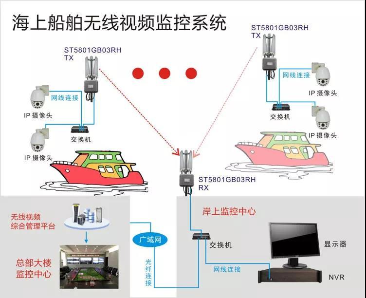 海上船舶监控系统结构拓扑图