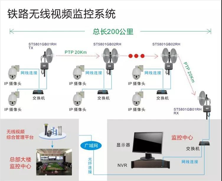 铁路视频监控系统结构拓扑图