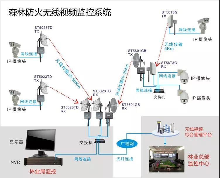 森林防火无线监控系统结构拓扑图
