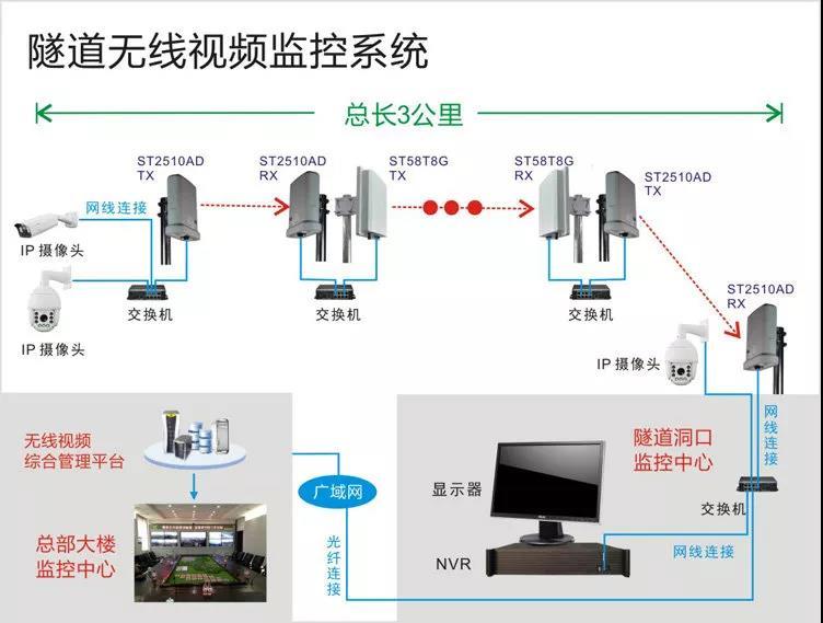 旅游区视频监控系统结构拓扑图