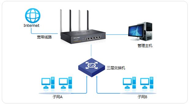 [无线企业路由器] NAPT实现与三层交换机对接