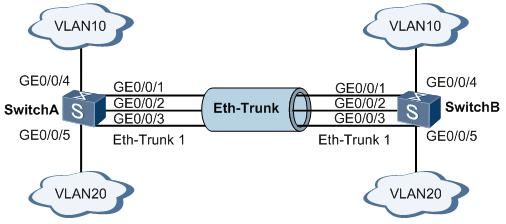 S5700交换机配置手工负载分担模式链路聚合示例